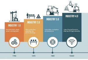 Endüstriyel IoT'den Yararlanmanın Yolları ve Hindistan Örneği