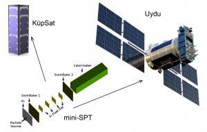 """Türk uzay parçacık teleskobu """"Mini-SPT"""" Teknopark İstanbul'da üretilecek"""