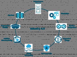 Endüstri 4.0 Olgunluk Modelleri'nin İncelenmesi Üzerine Bir Çalışma