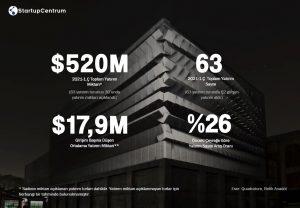 Türkiye startup ekosisteminde ilk çeyrekte 520M $ yatırım yapıldı