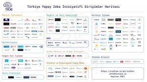 Türkiye Yapay Zeka İnisiyatifi Girişimler Haritası Yayınlandı!