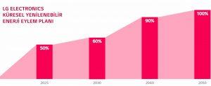 LG, 2050 Yılına Kadar Yüzde 100 Yenilenebilir Enerjiye Geçmeyi Hedefliyor